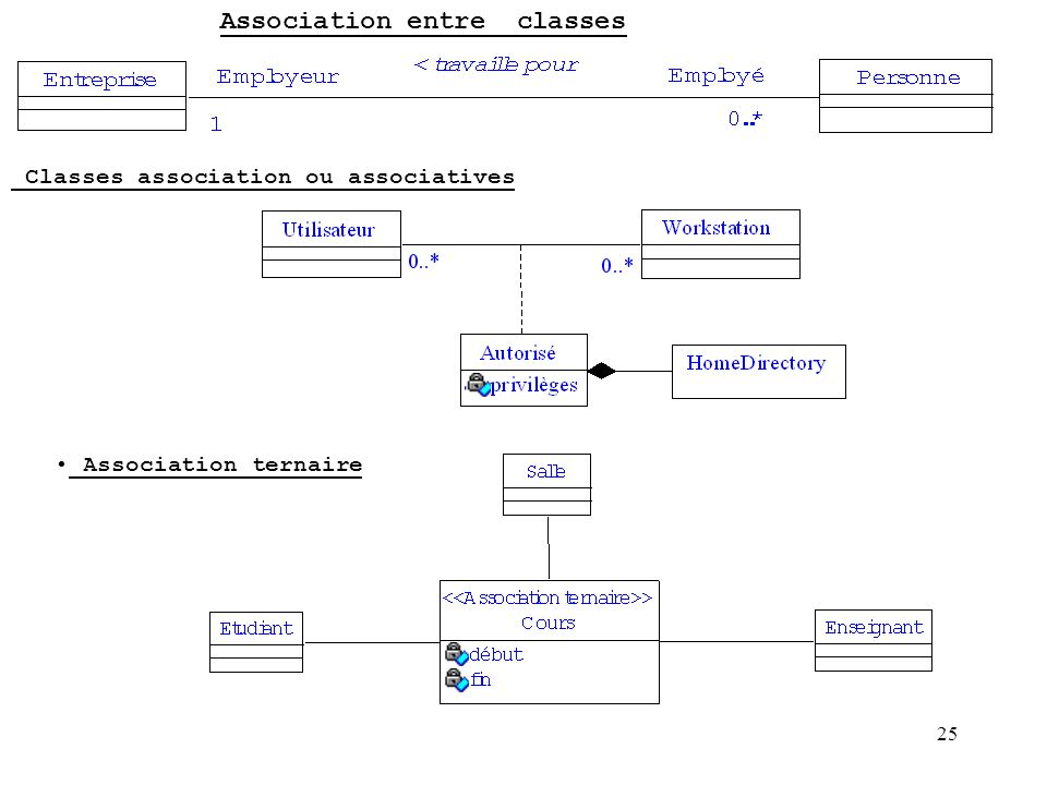 Association entre classes