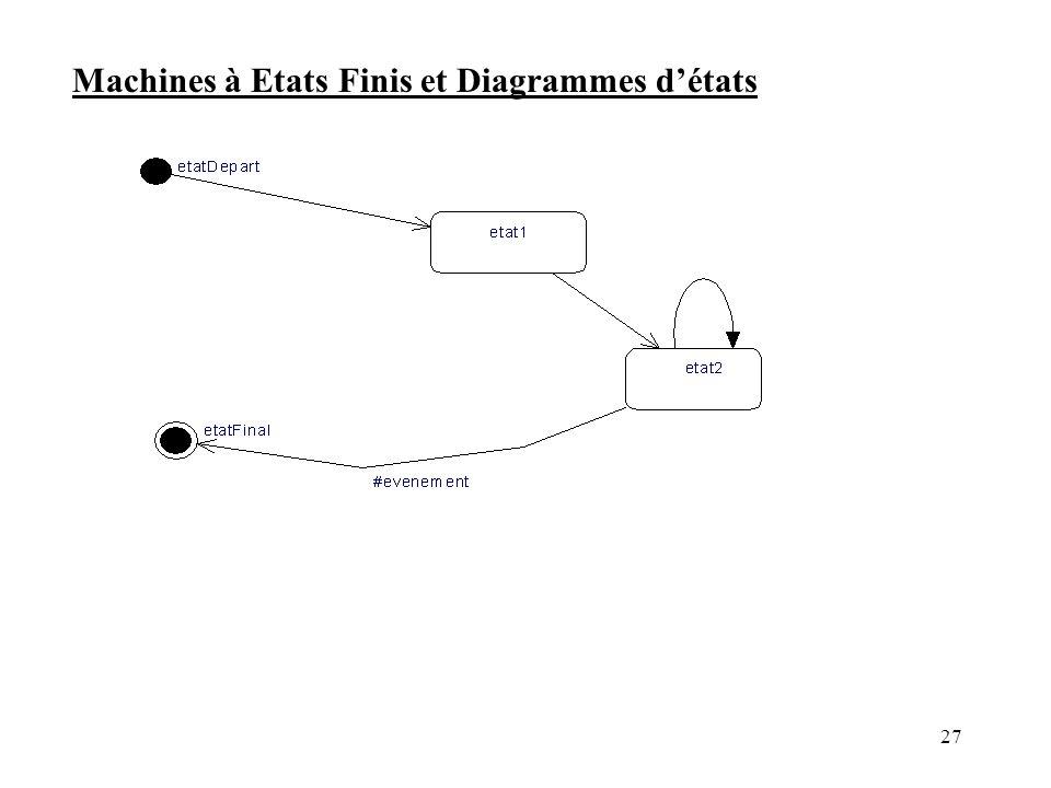 Machines à Etats Finis et Diagrammes d'états