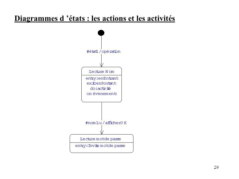 Diagrammes d 'états : les actions et les activités