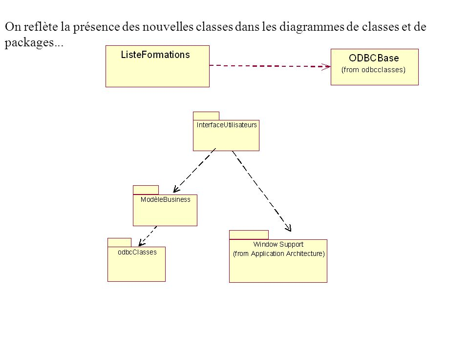On reflète la présence des nouvelles classes dans les diagrammes de classes et de packages...