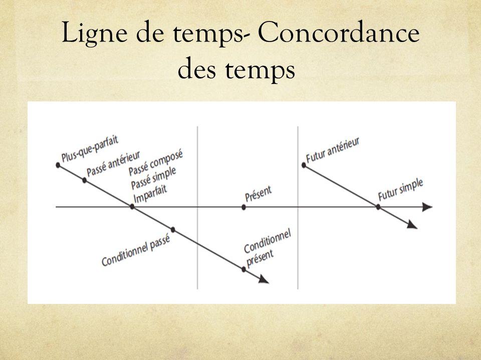 Ligne de temps- Concordance des temps