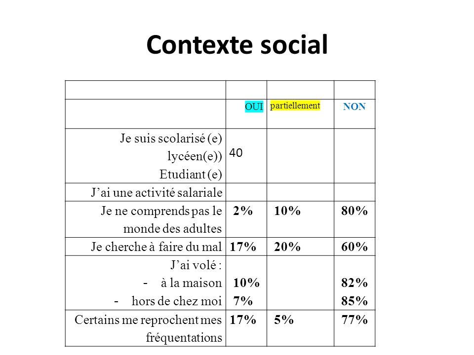 Contexte social Je suis scolarisé (e) lycéen(e)) Etudiant (e) 40