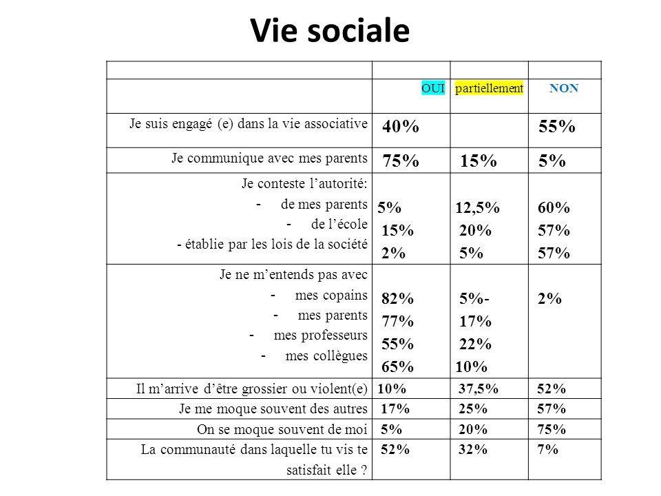 Vie sociale 40% 55% 75% 15% 5% 2% 12,5% 20% 60% 57% 82% 77% 65% 5%-