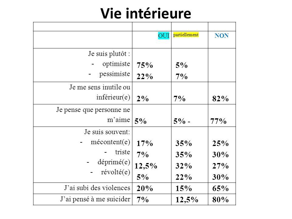 Vie intérieure 75% 22% 5% 7% 2% 82% 5% - 77% 17% 12,5% 35% 32% 25% 30%