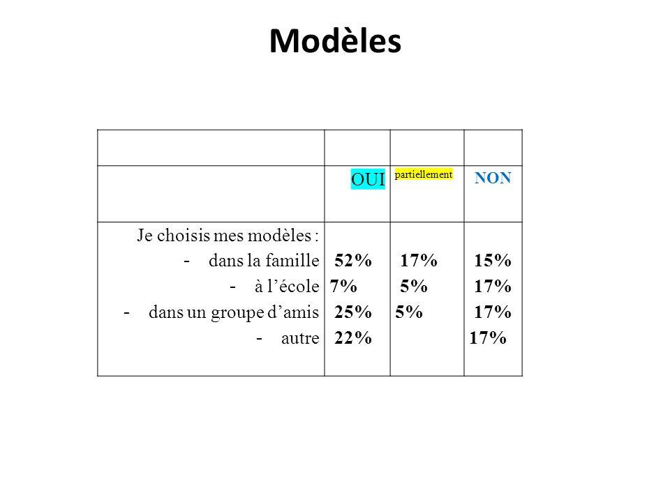Modèles OUI Je choisis mes modèles : dans la famille à l'école