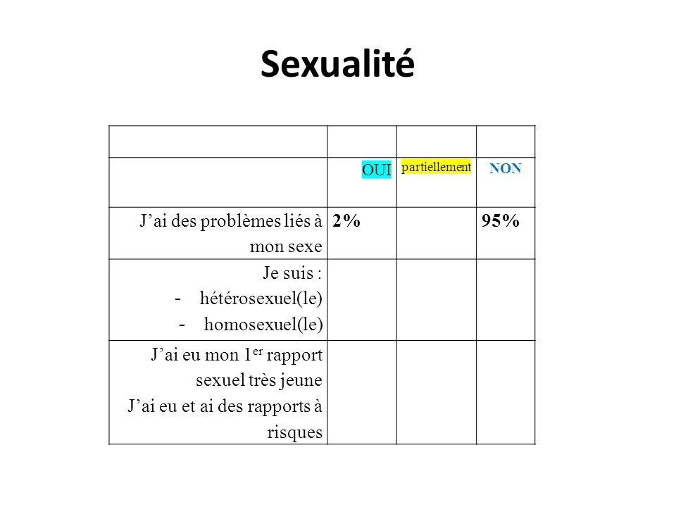 Sexualité J'ai des problèmes liés à mon sexe 2% 95% Je suis :