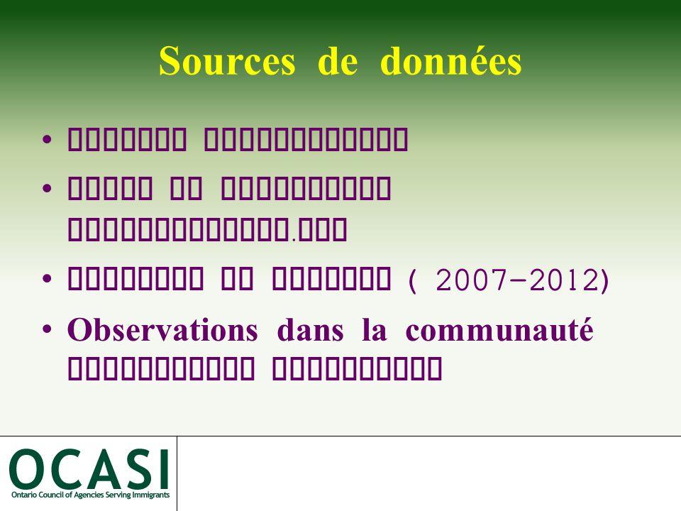Sources de données Analyse documentaire