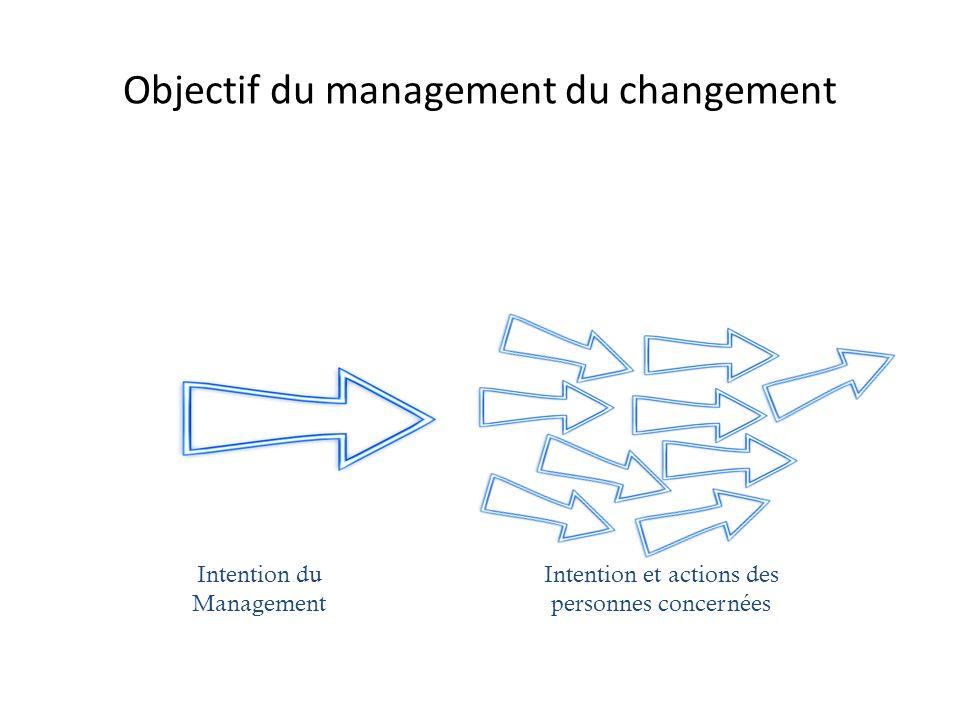 Objectif du management du changement