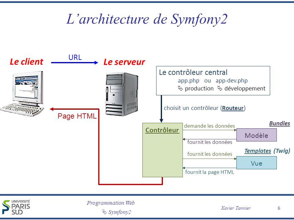 L'architecture de Symfony2
