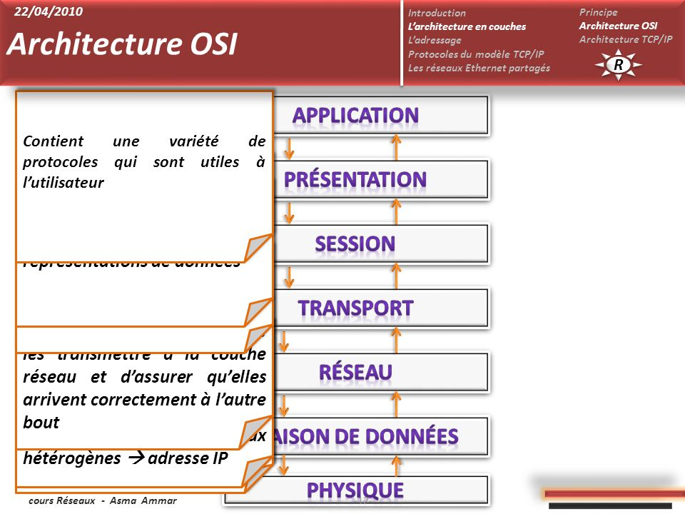 Architecture OSI Application Présentation Session Transport Réseau