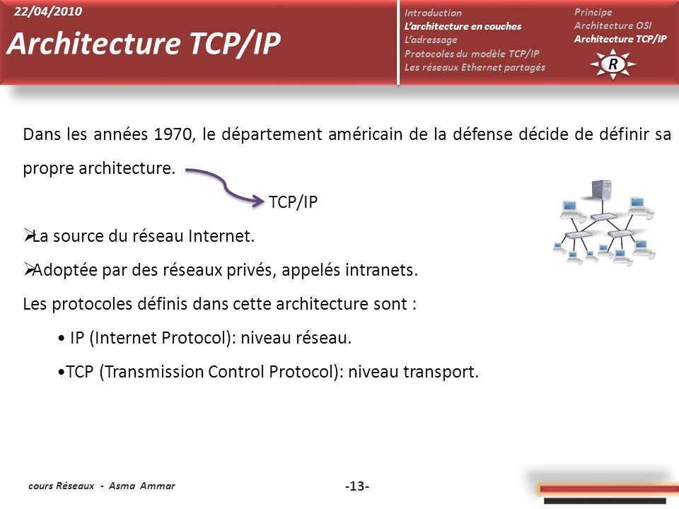 Architecture TCP/IP 22/04/2010. Introduction. L'architecture en couches. L'adressage. Protocoles du modèle TCP/IP.