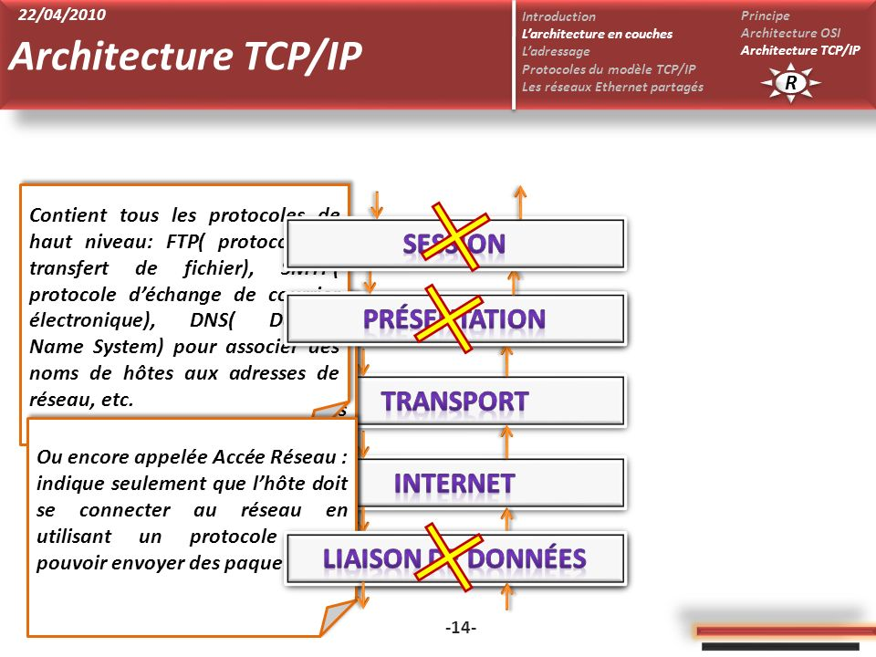 Architecture TCP/IP Session Présentation Application Transport