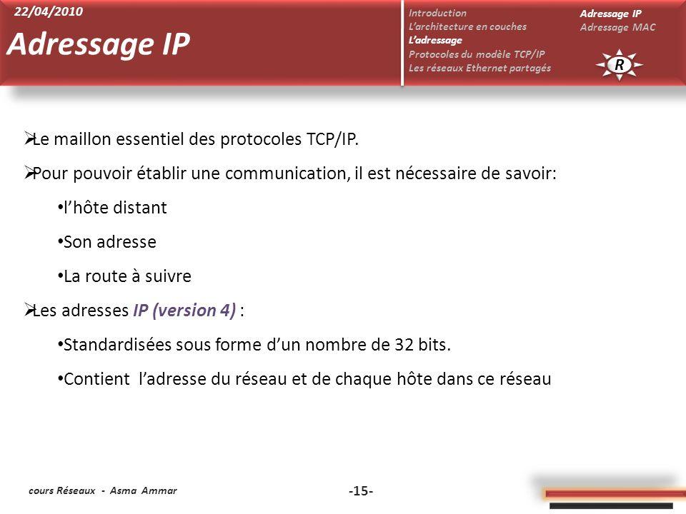 Adressage IP Le maillon essentiel des protocoles TCP/IP.