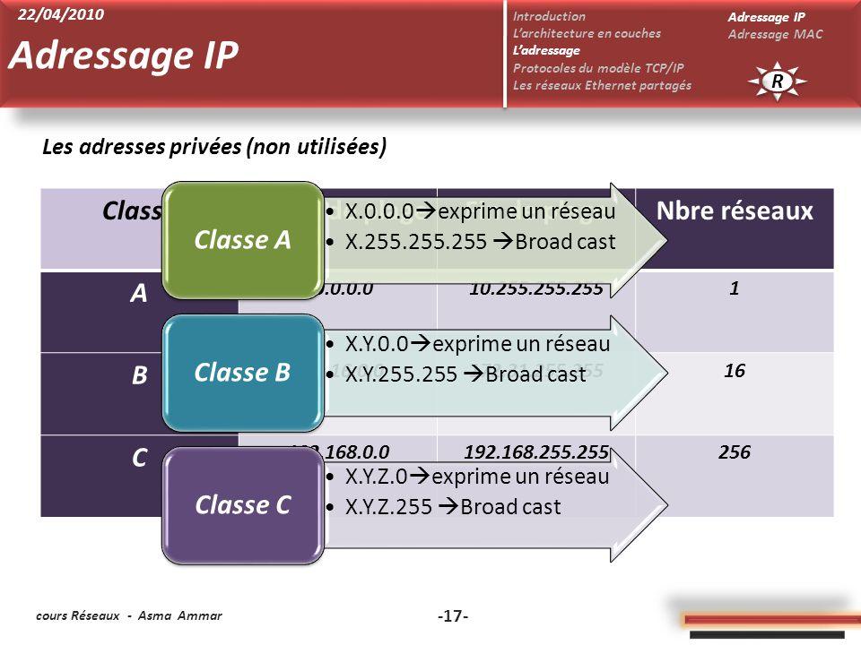 Adressage IP Classe A Classe B Classe C Classe Début de plage