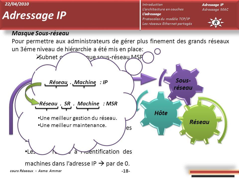 Adressage IP Masque Sous-réseau