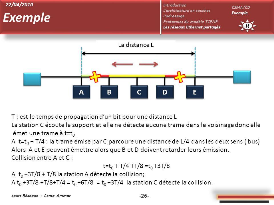 Exemple A B C D E R La distance L