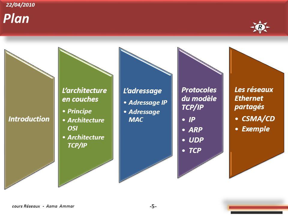 Plan L'adressage Protocoles du modèle TCP/IP IP ARP UDP TCP