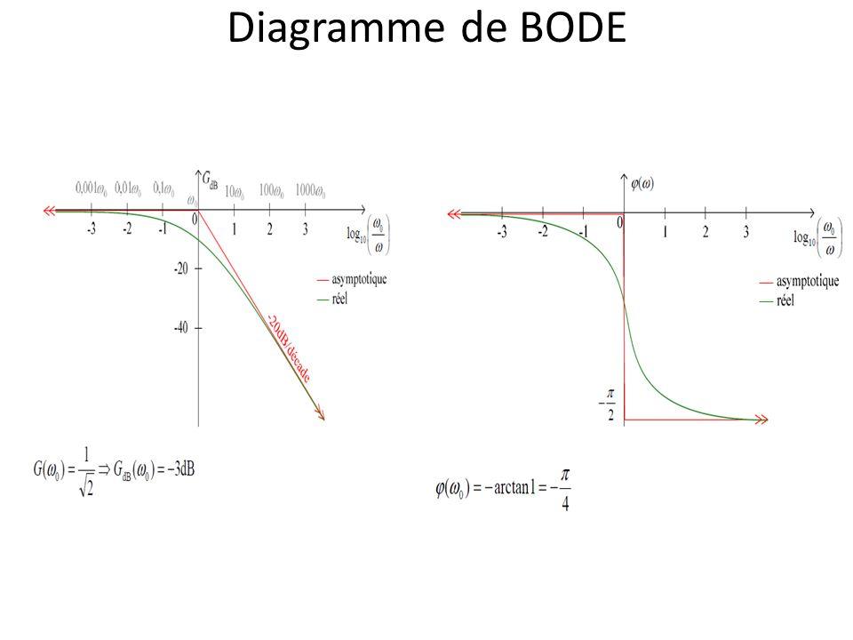Diagramme de BODE
