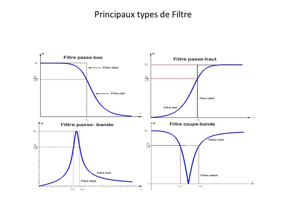 Principaux types de Filtre