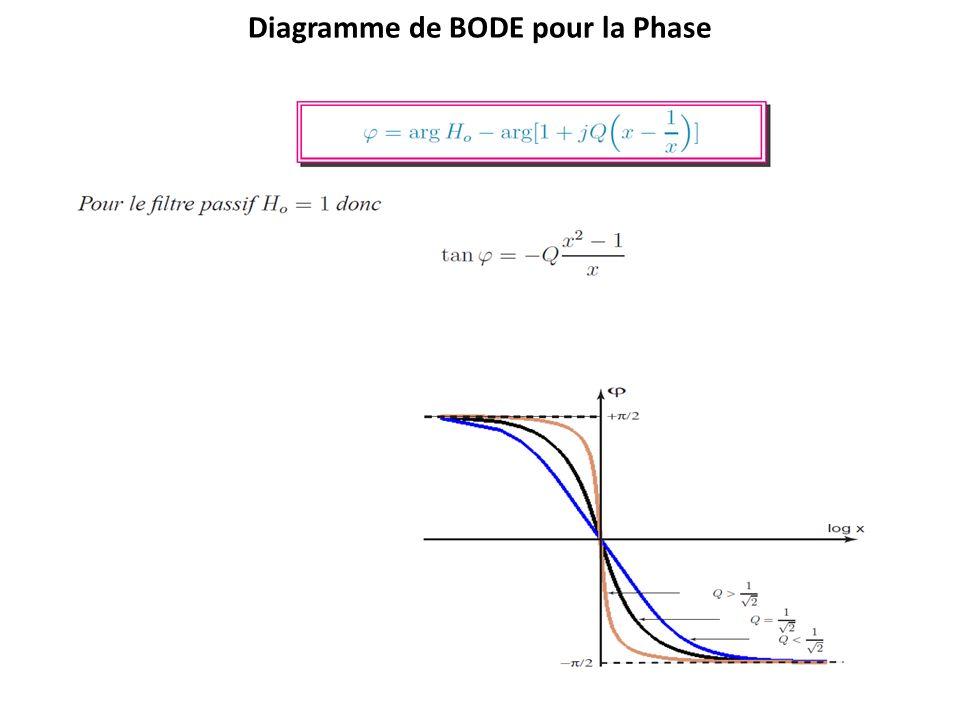 Diagramme de BODE pour la Phase