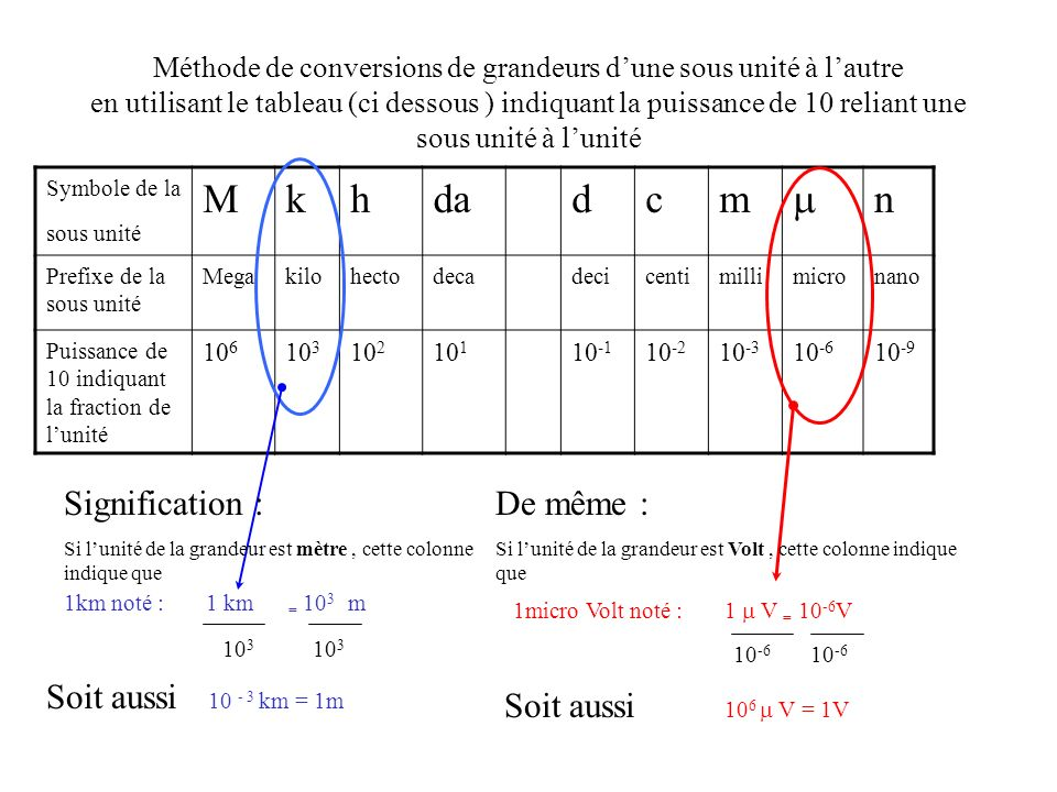 M k h da d c m  n Signification : De même : Soit aussi 10 - 3 km = 1m