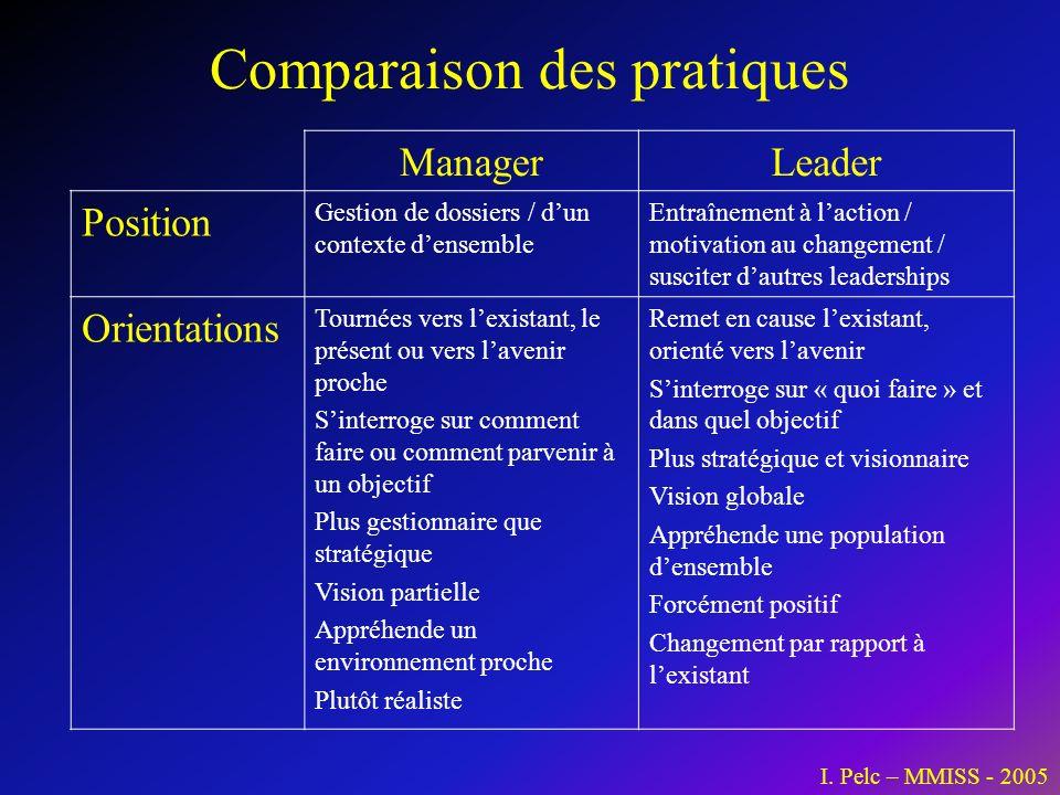 Comparaison des pratiques