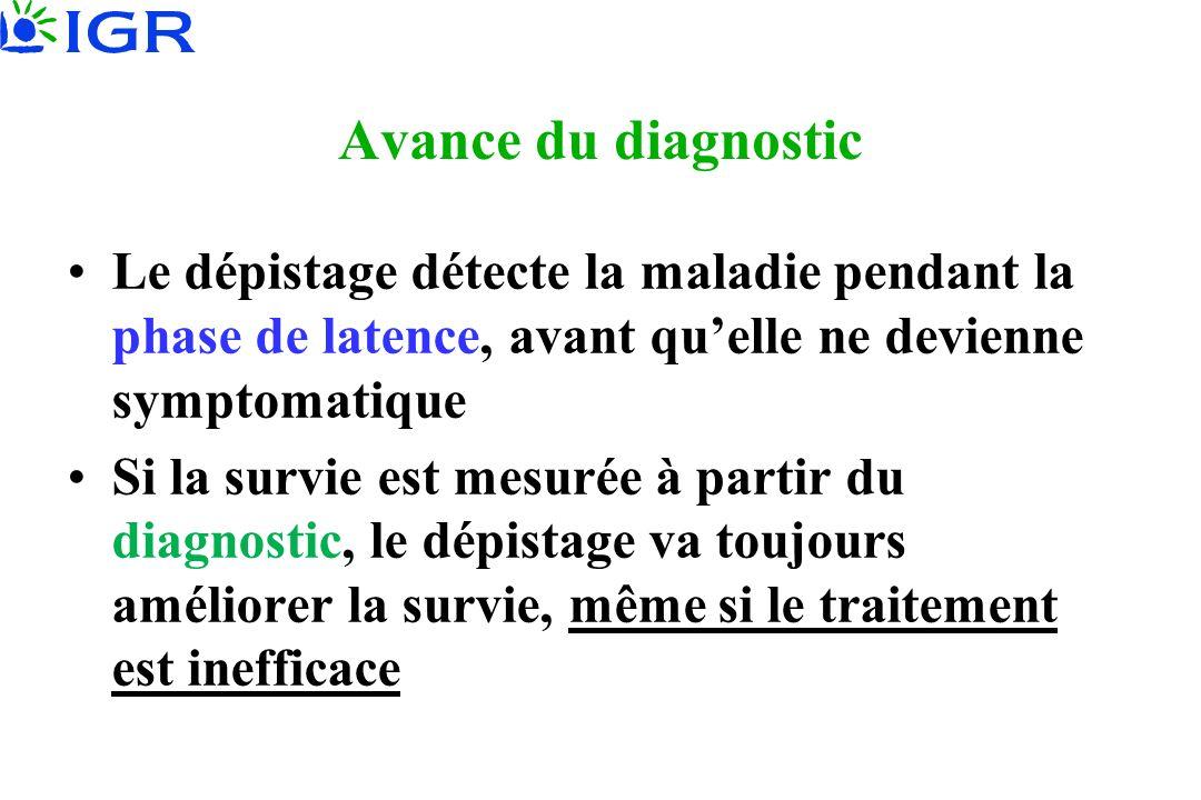 Avance du diagnostic Le dépistage détecte la maladie pendant la phase de latence, avant qu'elle ne devienne symptomatique.