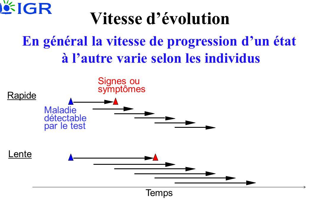Vitesse d'évolution En général la vitesse de progression d'un état
