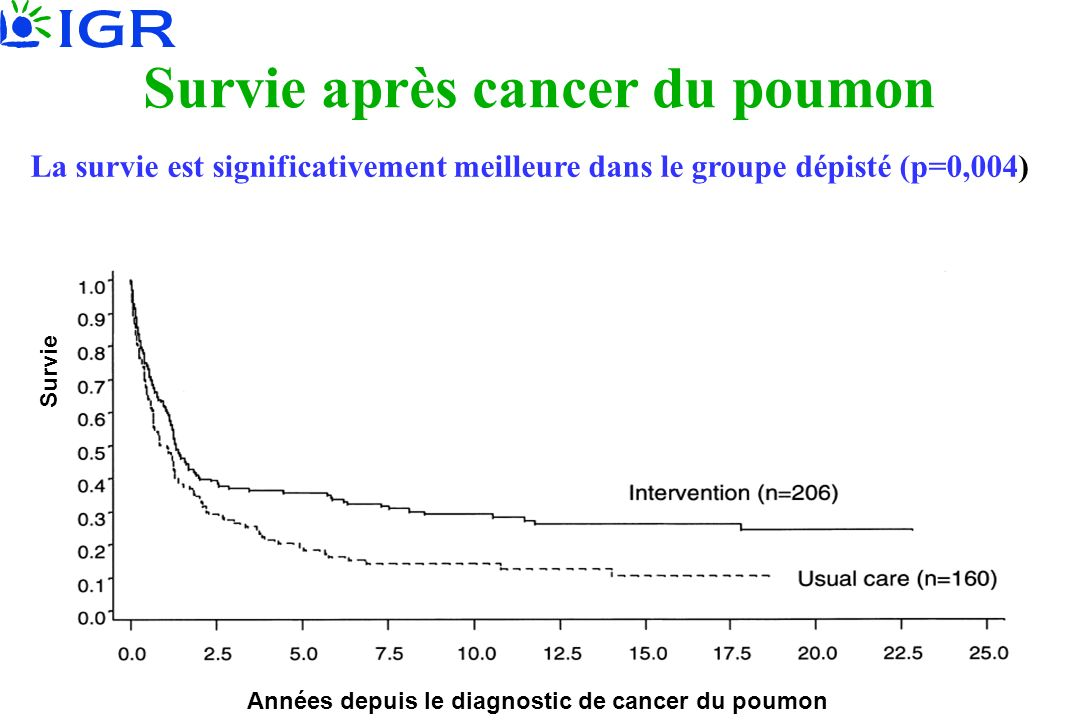 Survie après cancer du poumon