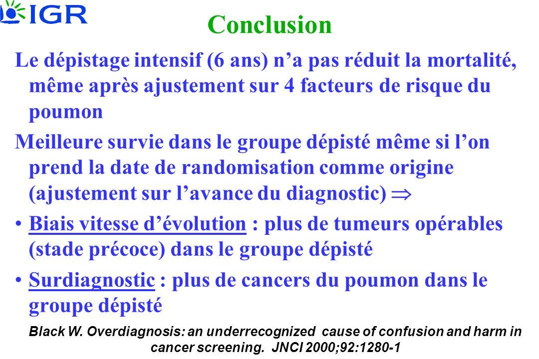 Conclusion Le dépistage intensif (6 ans) n'a pas réduit la mortalité, même après ajustement sur 4 facteurs de risque du poumon.