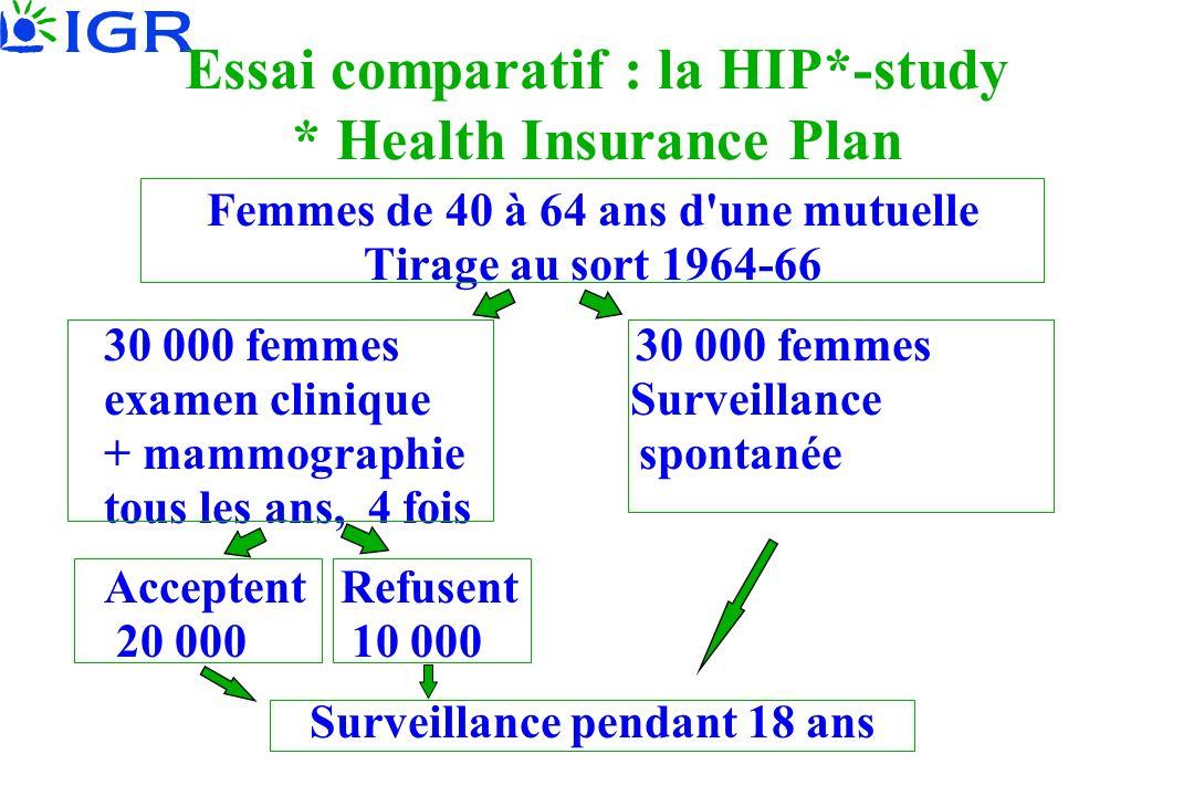 Essai comparatif : la HIP*-study * Health Insurance Plan