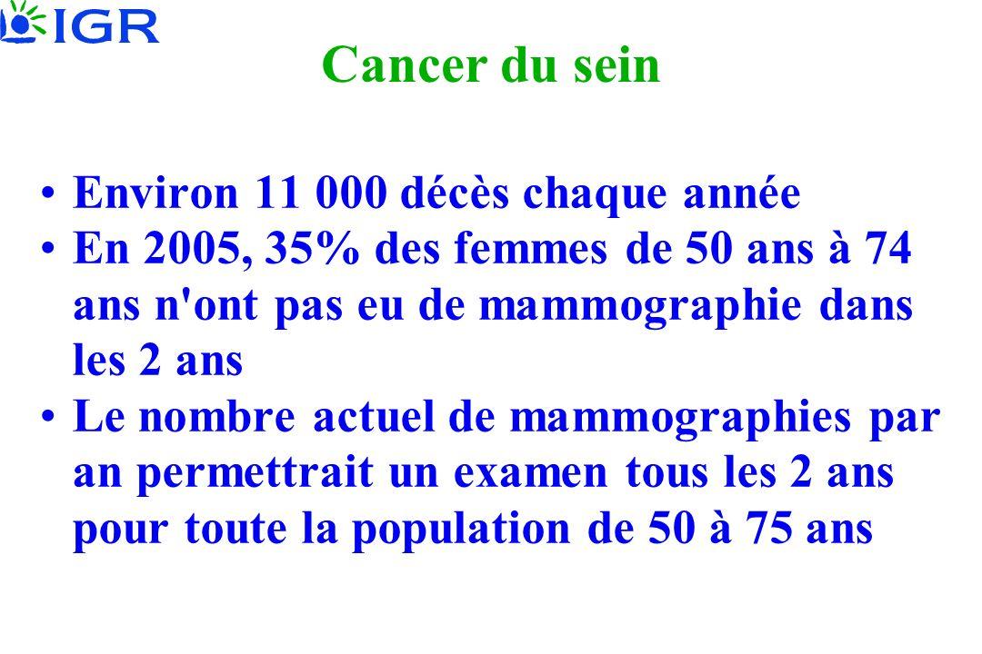 Cancer du sein Environ 11 000 décès chaque année