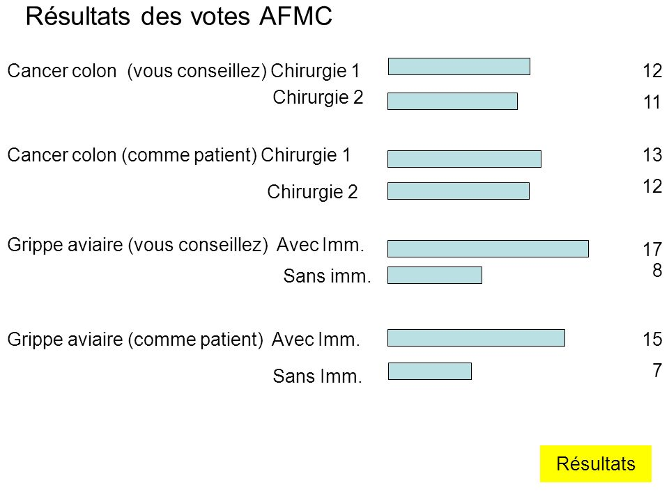 Résultats des votes AFMC