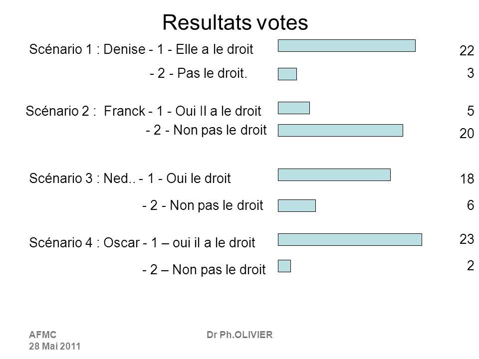 Resultats votes Scénario 1 : Denise - 1 - Elle a le droit 22