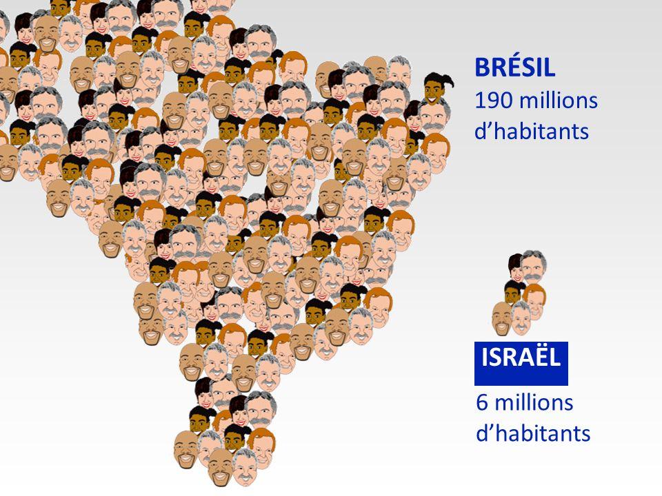 BRÉSIL 190 millions d'habitants 6 millions d'habitants ISRAËL