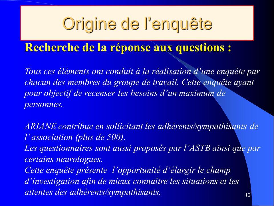 Origine de l'enquête Recherche de la réponse aux questions :