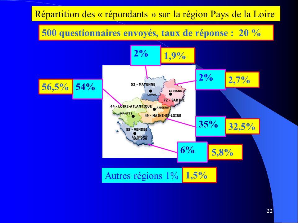 Répartition des « répondants » sur la région Pays de la Loire