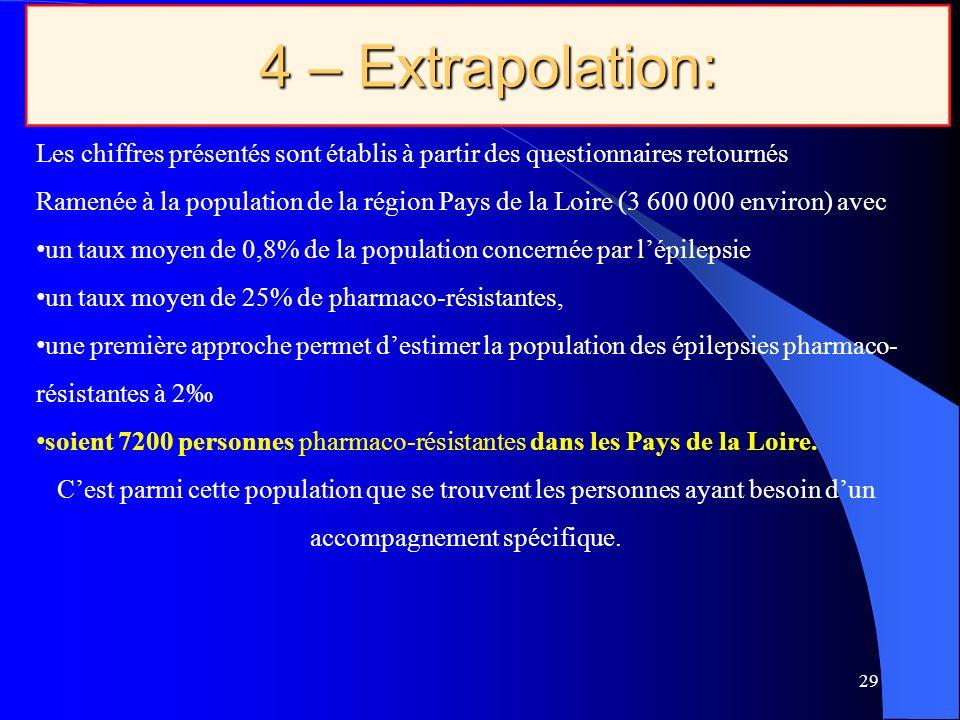4 – Extrapolation:
