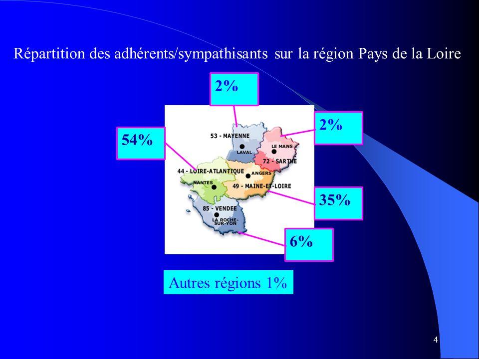 Répartition des adhérents/sympathisants sur la région Pays de la Loire