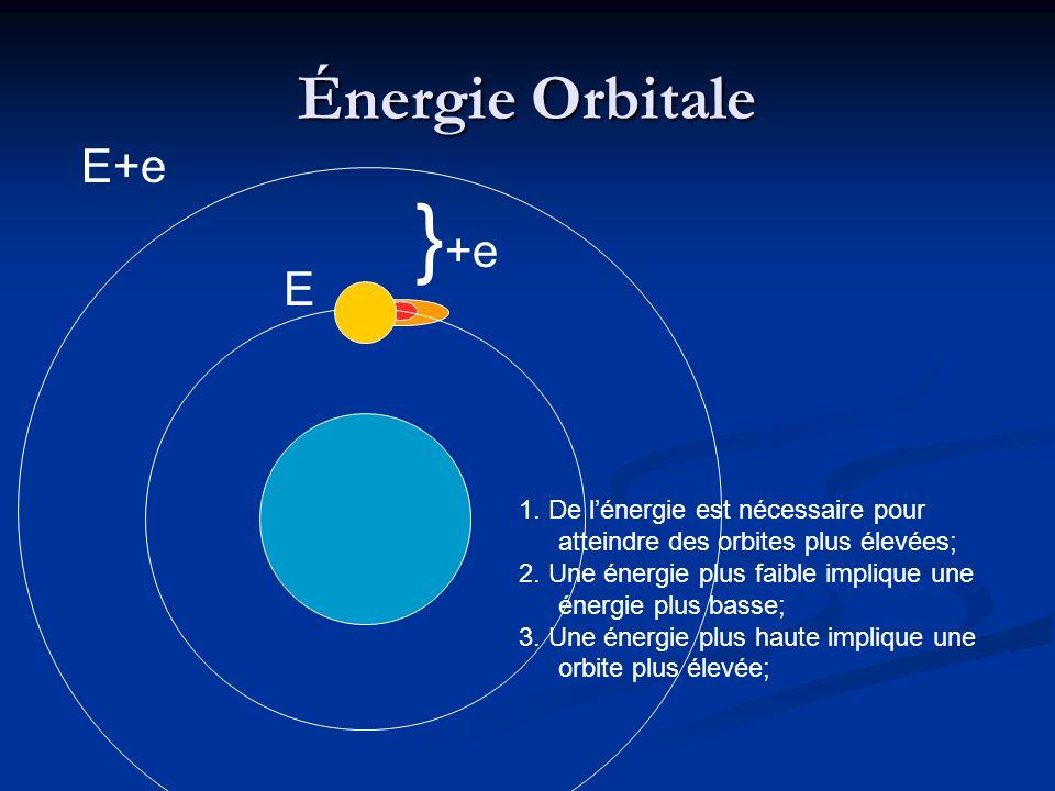 }+e Énergie Orbitale E+e E