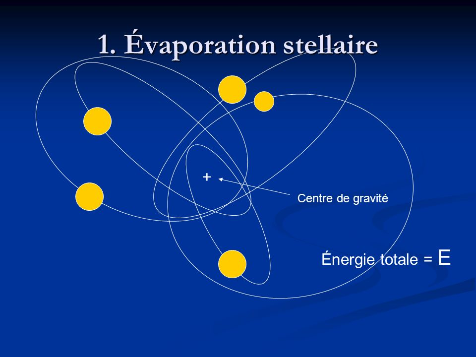 1. Évaporation stellaire