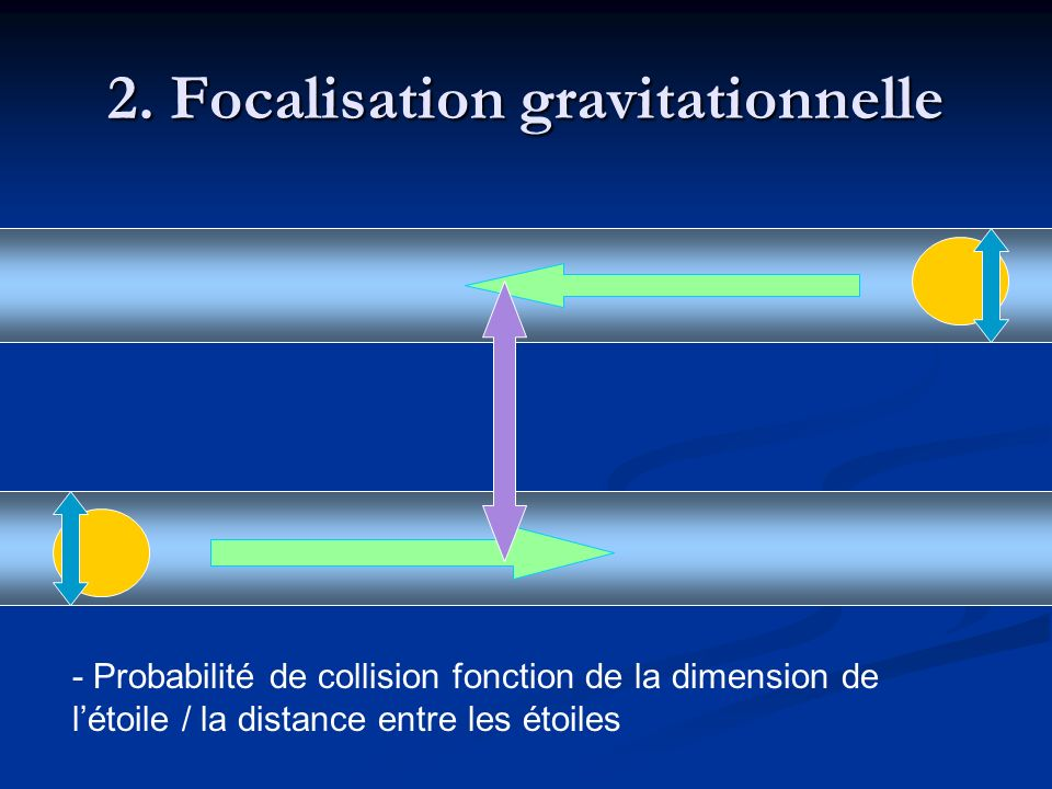 2. Focalisation gravitationnelle