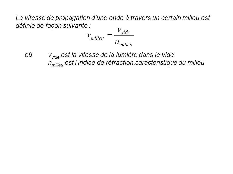 La vitesse de propagation d'une onde à travers un certain milieu est définie de façon suivante :