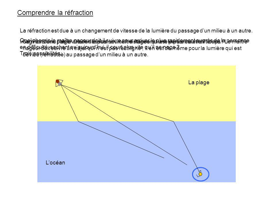 Comprendre la réfraction