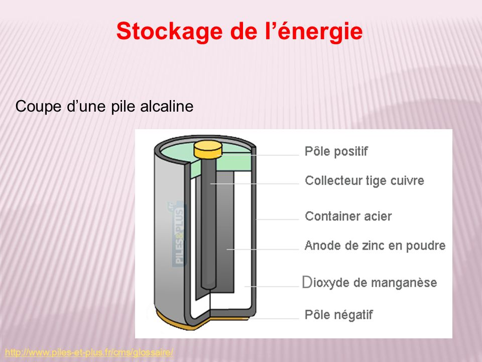 Stockage de l'énergie D Coupe d'une pile alcaline