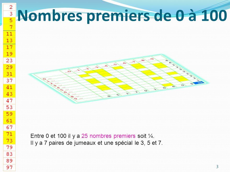 Nombres premiers de 0 à 100 Entre 0 et 100 il y a 25 nombres premiers soit ¼.