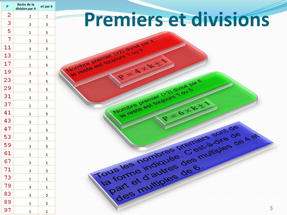 Premiers et divisions Nombre premier (>2) divisé par 4 : le reste est toujours 1 ou 3. Nombre premier (>3) divisé par 6 :