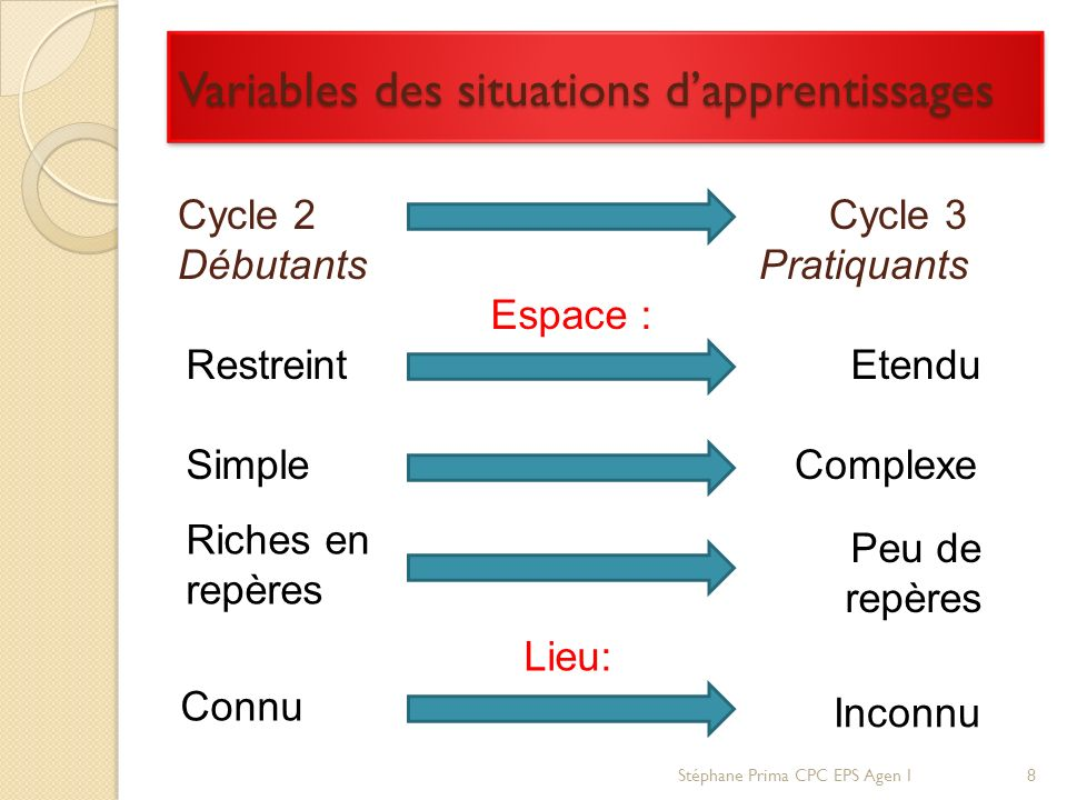 Variables des situations d'apprentissages