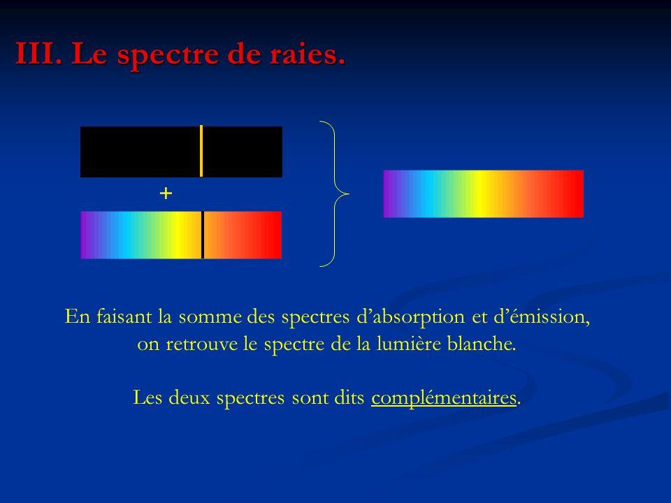 Les deux spectres sont dits complémentaires.