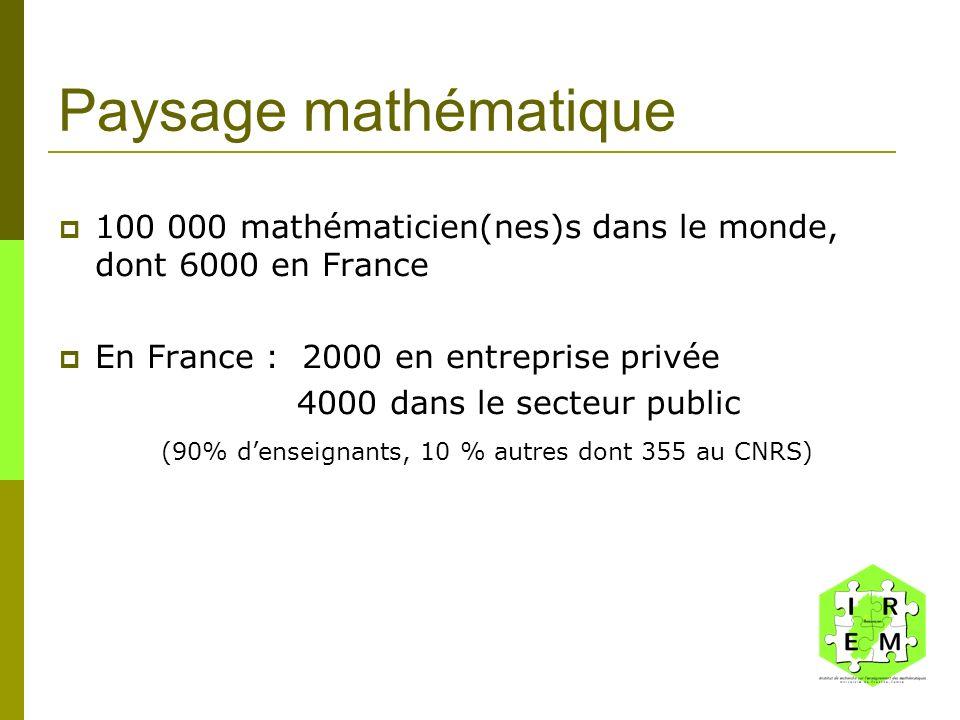 (90% d'enseignants, 10 % autres dont 355 au CNRS)